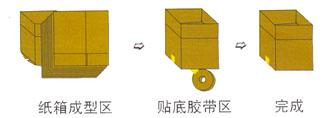 开箱封底机工作流程图.jpg