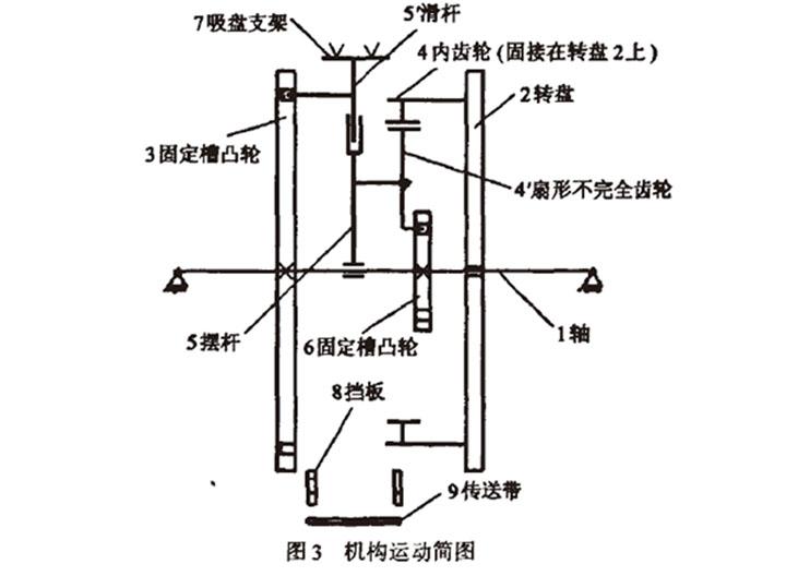 自动高速装盒机开盒机构运动简图